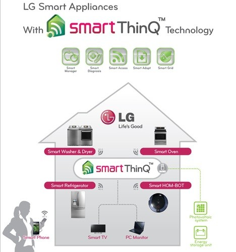 LG to Unveil Next Generation Smart Appliances Smart ThinQ