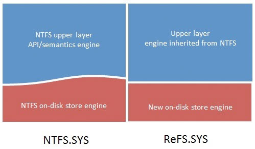 ReFS, as a next generation file system built on the foundations of the NTFS
