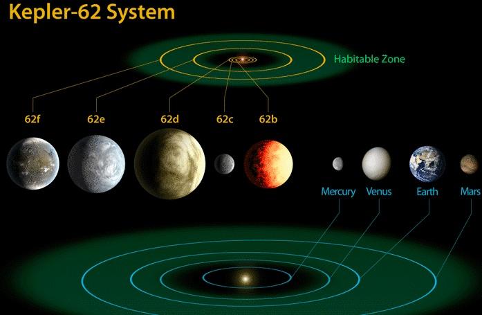 Kepler 62 system