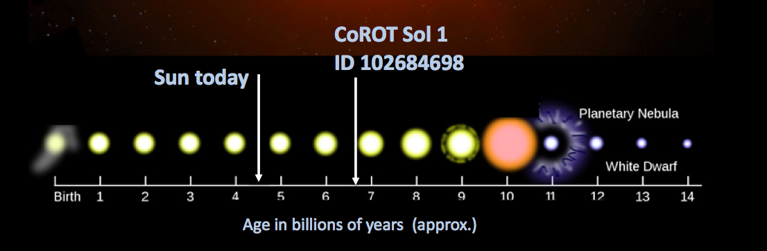 Solar systems twin CoRot Sol 1