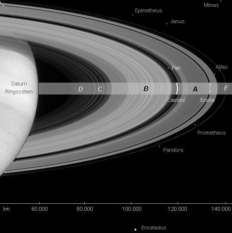 Saturn ring system