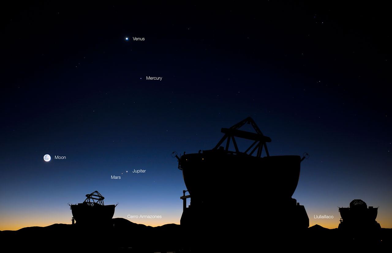 Astronomical objects conjunction