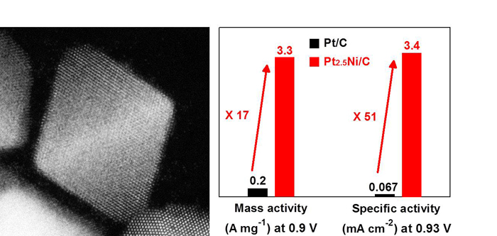Platinum-nickel nanocrystals