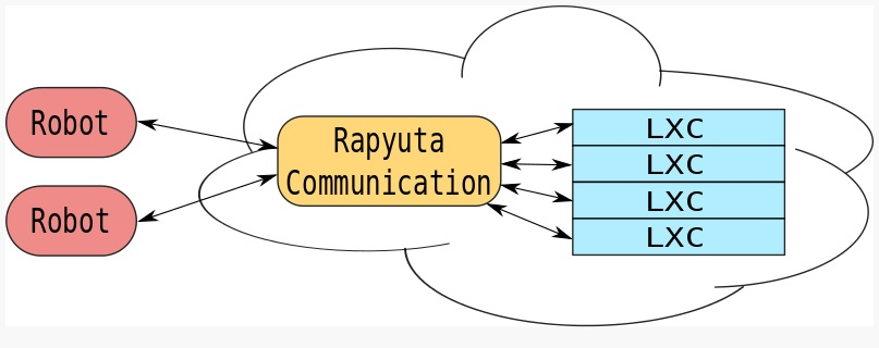 Repyuta Cloud Engine Database System