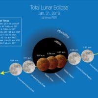 Super Blue Moon On January 31