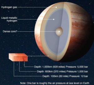 New Discoveries about Jupiter Internal Structure