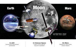 NASA Exploration Campaign has four planned objectives