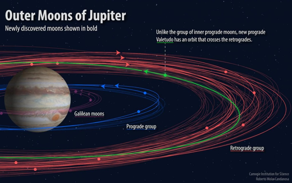 In this image you may see the different groupings of moons orbiting Jupiter, with the newly discovered moons shown in bold.