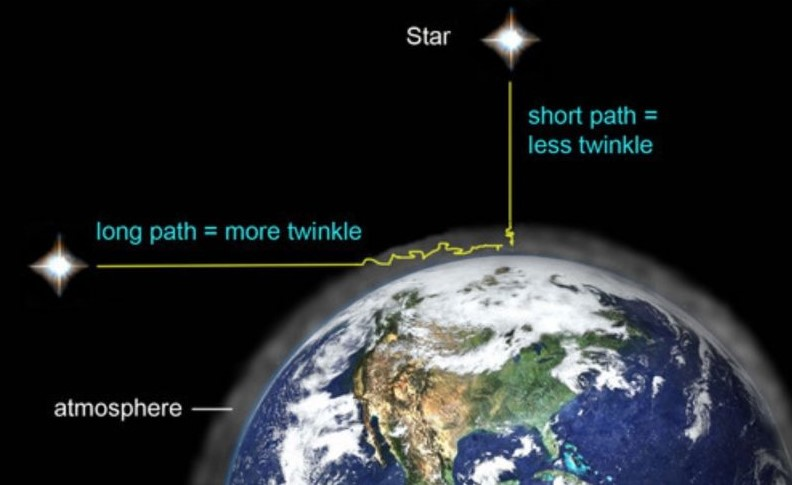 The more atmosphere you are peering through, the more stars (or planets) appear to twinkle. Image credit_earthsky.org