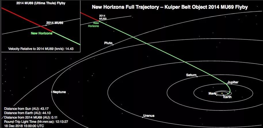 Farthest Object Ultima Thule