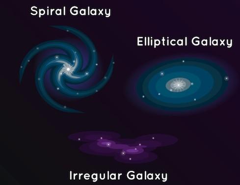 elliptical, spiral, irregular.