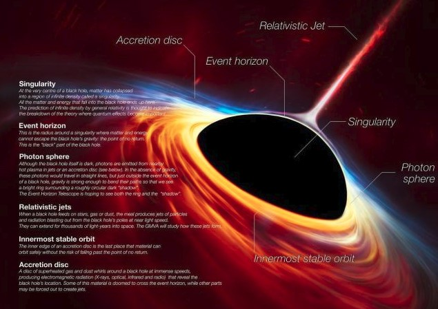 The Event Horizon Telescope Is Taking the First Photo of a Black Hole
