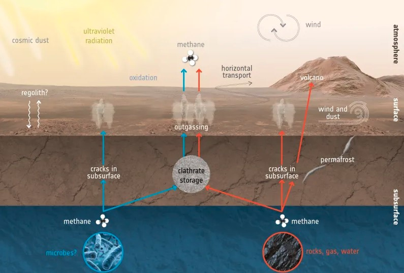 New Analysis Has Been Confirmed that There Is Methane on Mars