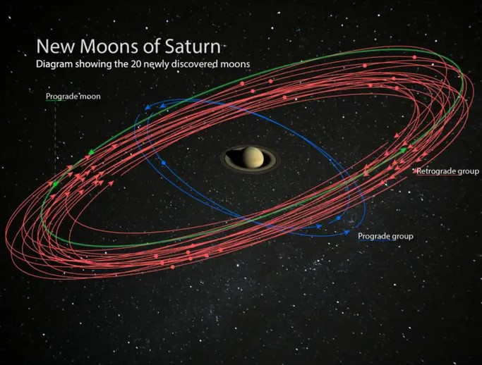 Scientists Have Found 20 New Moons Orbiting Saturn