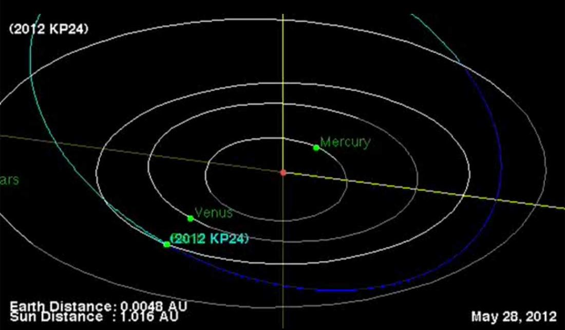 Asteroid 2012 KP24